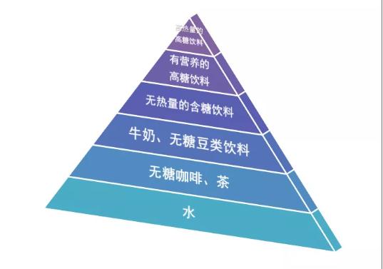 喝水也有金字塔,你最爱的在哪一级?